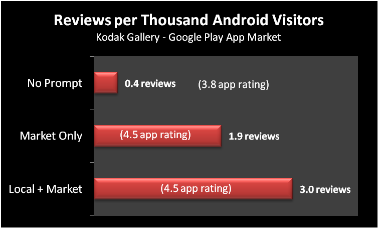 KG Reviews per Thousdand Visitors & Ratings
