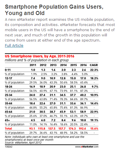 Smartphone Penetration Forecast by Age Demo